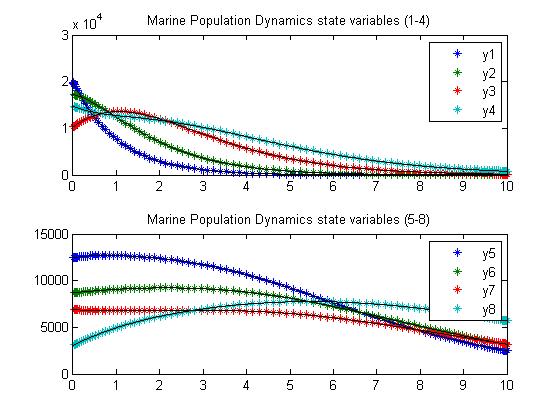 Parameter Estimation of Marine Population (MATLAB)