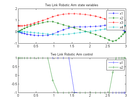 Two-Link Robotic Arm Example in MATLAB